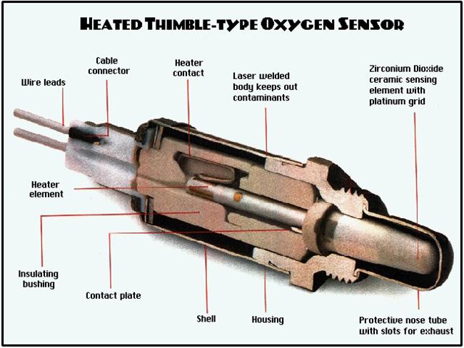 ساختار سنسور اکسیژن